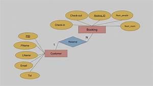 U0e19 U0e33 U0e40 U0e2a U0e19 U0e2d Er-diagram  U0e2a U0e33 U0e2b U0e23 U0e31 U0e1a Resort Management System