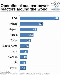 The 10 Countries Generating The Most Nuclear Power | How ...
