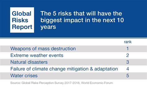 global risks report  reports world economic forum