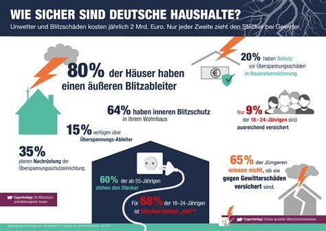 Blitzableiter Schutz Bei Unwetter by Deutsche Unzureichend Vor Gewittersch 228 Den Gesch 252 Tzt