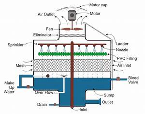 Types And Working Of Cooling Tower