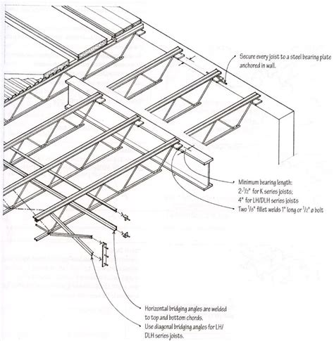 Metal Floor Joist Bridging by Architecture 242 Gt Arens Gt Flashcards Gt Arc 242 Study