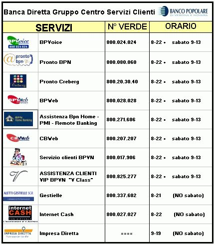 Orari Popolare Novara Caso Banco Popolare Verona Novara