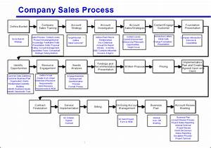 Avoid the four most common mistakes of sales process mapping for Sales sop template