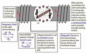 Principle Operation Of Induction Motor