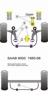 Powerflex Saab 9000 Bushes Australia  Suspension Parts