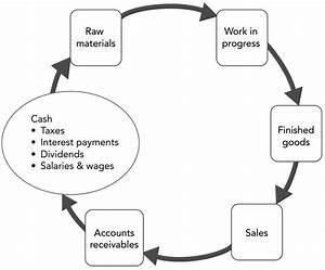 Operating Cycle Of An Sme Manufacturing Company