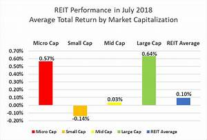 The State Of REITs: August 2018 Edition | Seeking Alpha