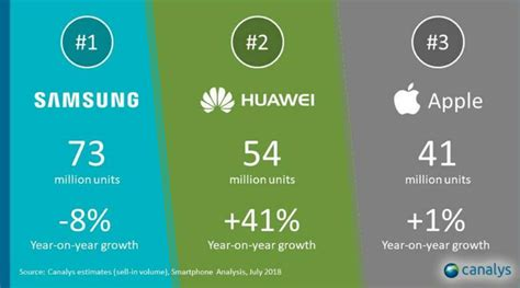huawei is now world s second largest smartphone vendor
