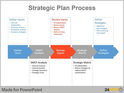 Real Life Examples Of Strategic Planning Charts In Powerpoint
