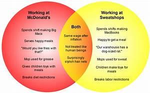 Venn Diagram  Mcdonald U0026 39 S Worker V  Sweat Shop Worker
