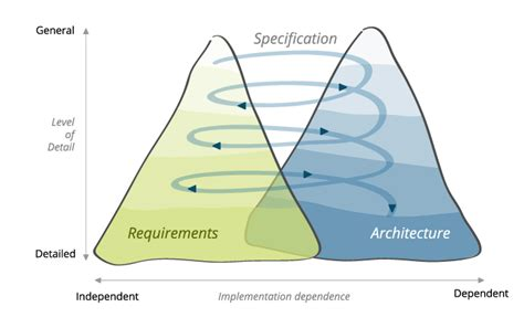 twin peaks model microtool knowledge