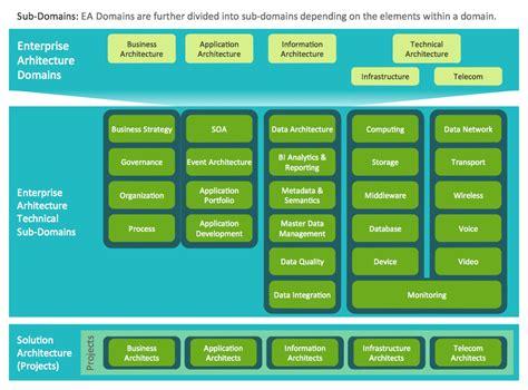 enterprise application diagram information technology architecture