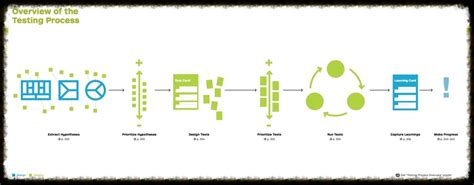 value proposition design why we created value proposition design strategyzer