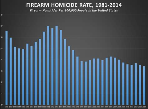 gun homicides in u s 40 from 1993 to 2014 lowest