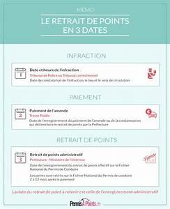 Perte De Point Permis De Conduire : retrait de points permis de conduire permis points ~ Maxctalentgroup.com Avis de Voitures