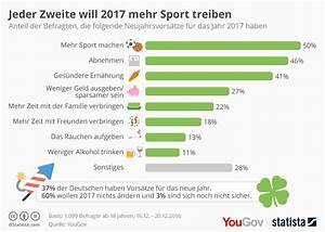 Zweite Hand Immobilien : infografik jeder zweite will 2017 mehr sport treiben ~ Lizthompson.info Haus und Dekorationen