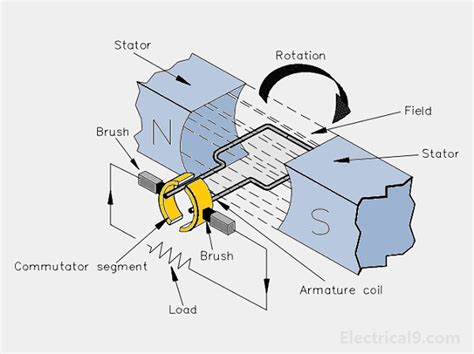 Electricals 9