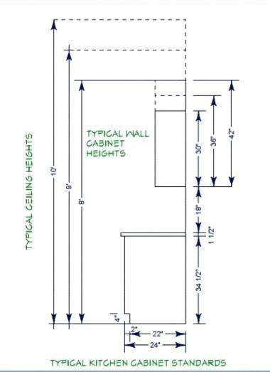 inspiring standard kitchen cabinet height  kitchen cabinet height kitchen layout  cabinet