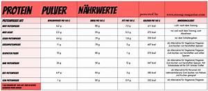 Kalorien Fett Eiweiß Kohlenhydrate Berechnen : eiweisspulver zum abnehmen eiweisspulver f r frauen ~ Themetempest.com Abrechnung