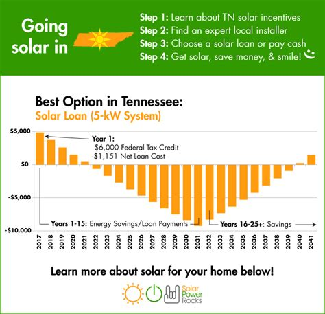 2018 Guide To Tennessee Home Solar Incentives, Rebates