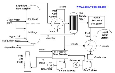 typical process flow diagram  igcc plant enggcyclopedia