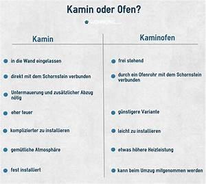 Kamin Für Wohnung Ohne Abzug : berblick ber kamine und kamin fen ratgeber ~ Bigdaddyawards.com Haus und Dekorationen