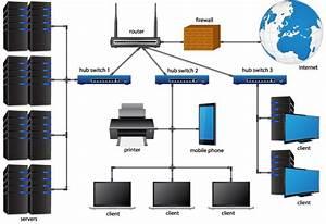 Lan  Wan Server Solutions