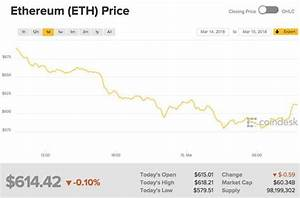 Ethereum Price Falls Why Is Ethereum Falling Today Eth