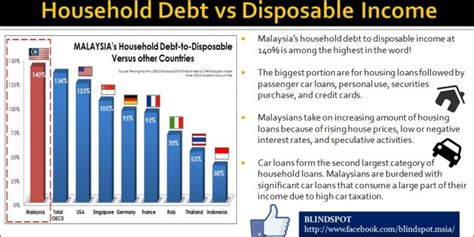 If you can't repay, you'll owe a hefty penalty plus taxes on the unpaid balance, and you may be left struggling with more debt. Household Debts against Disposable Income | Anas Alam Faizli
