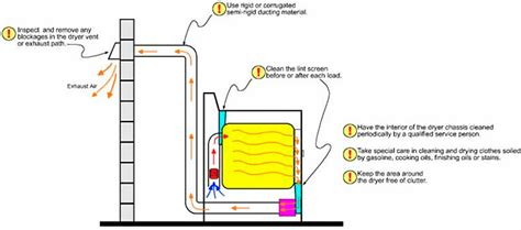 indoor outdoor rug dryer vents catamount carpet cleaning inc