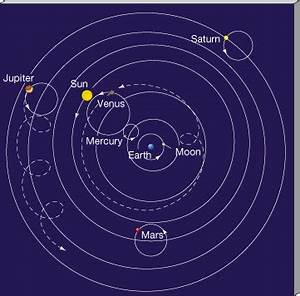 Geocentric Model of the Solar System - Pics about space