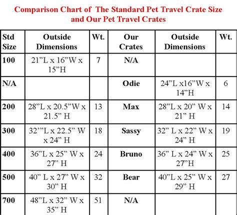crate size chart pet travel carrier crate guidelines kats 39 n us
