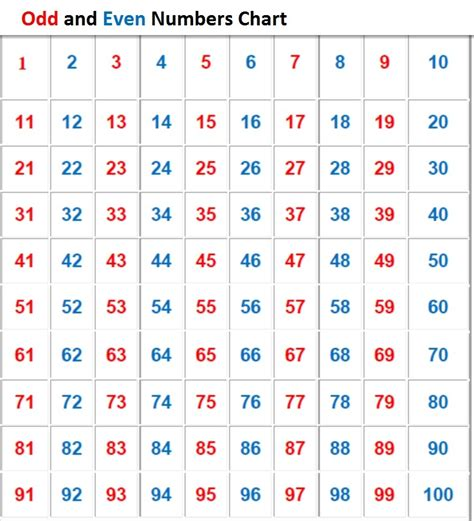 Chart Of Numbers 1100 For The Beginners  Kiddo Shelter