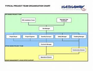 construction organizational chart template construction With project management organization chart template