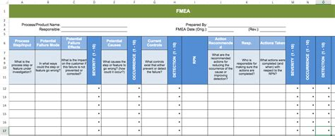 failure mode  effects analysis fmea template visual