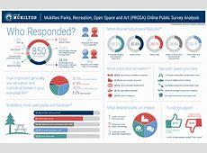 City of Mukilteo » PROSA Survey Results