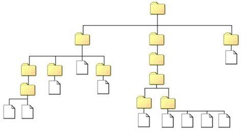 icone sur bureau comprendre le système de dossiers et fichiers l 39 arborescence