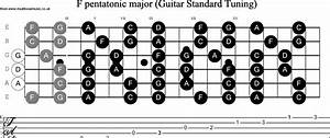 Musical Scales For Guitar Standard Tuning  F Pentatonic