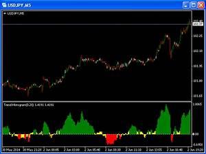 Trend 4 You : buy the 39 trend histogram mt4 39 technical indicator for metatrader 4 in metatrader market ~ Orissabook.com Haus und Dekorationen