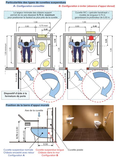 norme cuisine restaurant impressionnant dimension wc suspendu avec bati avec wc