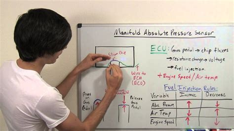 map sensor manifold absolute pressure explained youtube