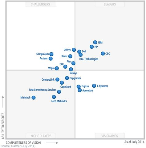 industry challenger in the gartner magic quadrant for data