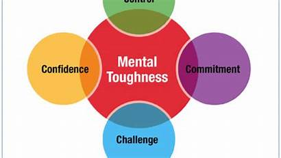 Mental Toughness Building Strength Training Commitment Components