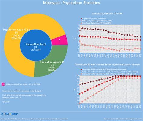 picture 1 of malaysia population statistics