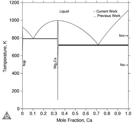Mg Zn Phase Diagram by Comparison Between The Calculated Mg Ca Phase Diagram