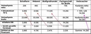 Vorsteuer Berechnen Formel : umsatzsteuer erkl rung umsatzsteuer als durchlaufender posten ~ Themetempest.com Abrechnung