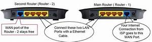 Increase The Range Of Wireless Router With Second Router