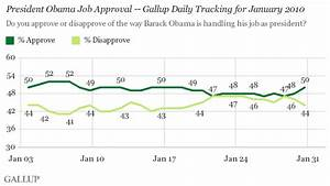 Obama Approval Hits 50% After Stretch of Sub-50 Ratings