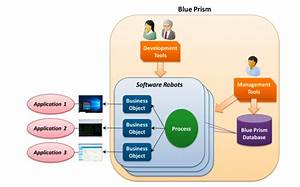 Introduction To Rpa And Blue Prism